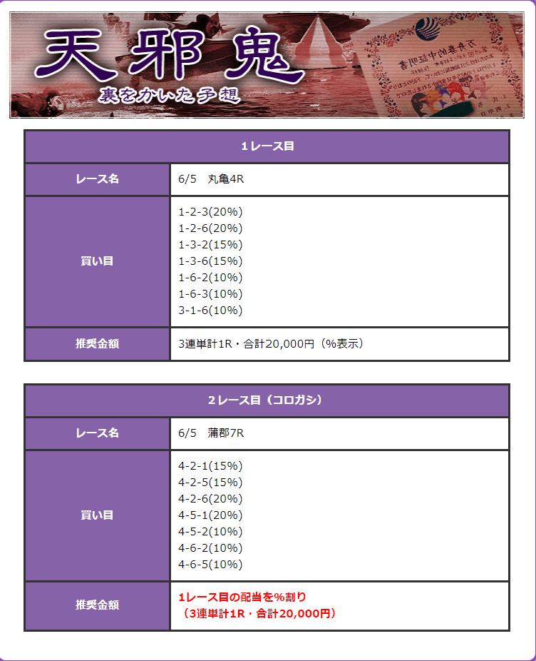 6月5日の天邪鬼プラン買い目