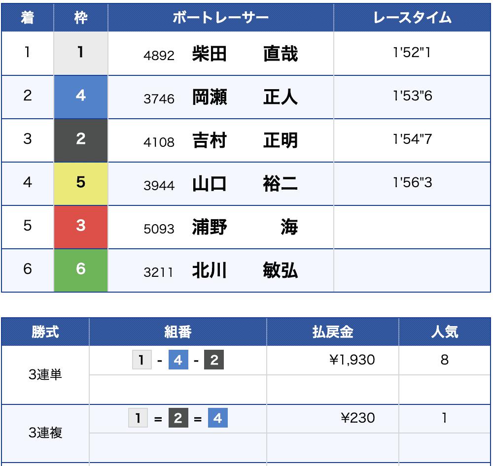 6月15日徳山競艇場8Rの結果