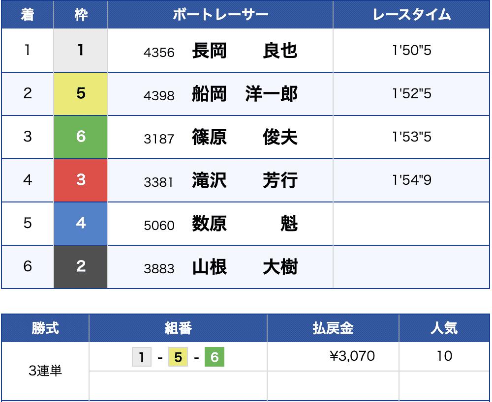 6月22日びわこ5Rの結果