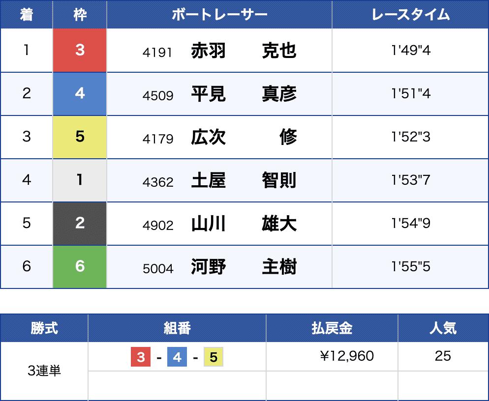 6月25日尼崎4Rの結果