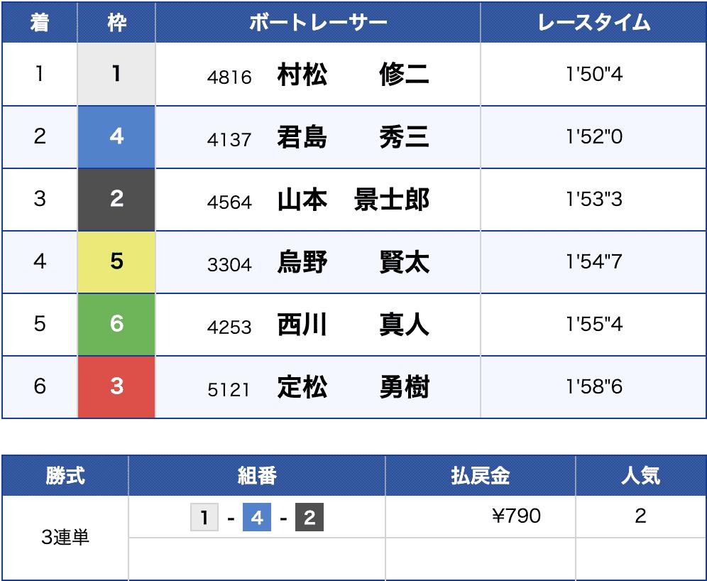 6月28日唐津12Rの結果