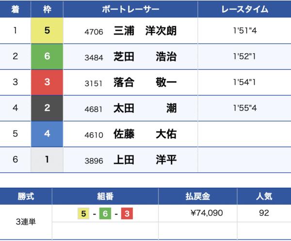6月28日びわこ4Rの結果