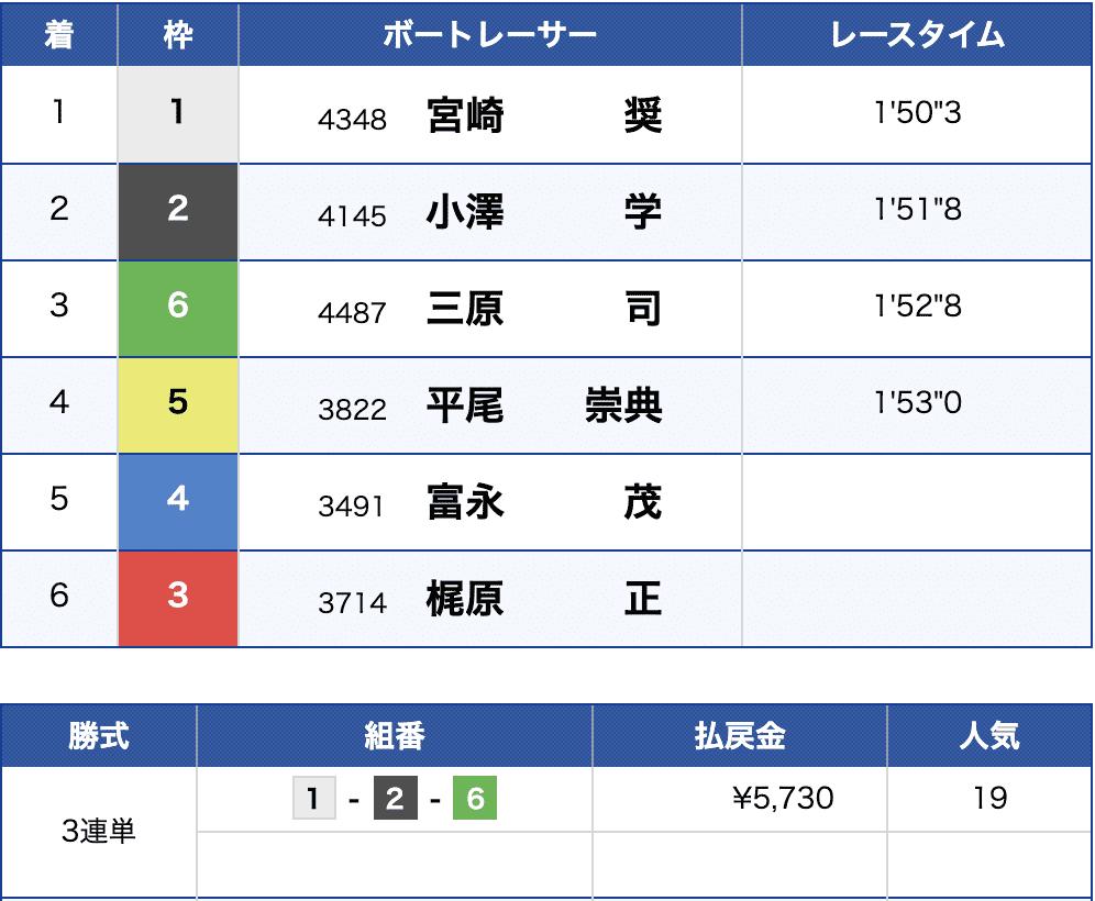 6月16日若松7Rの結果