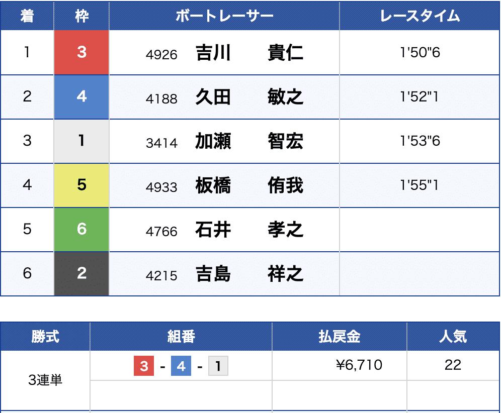 6月4日津の8R出走結果