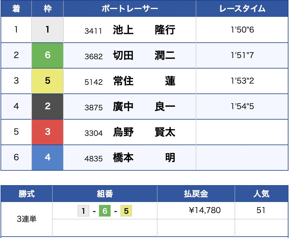 6月18日下関6R結果