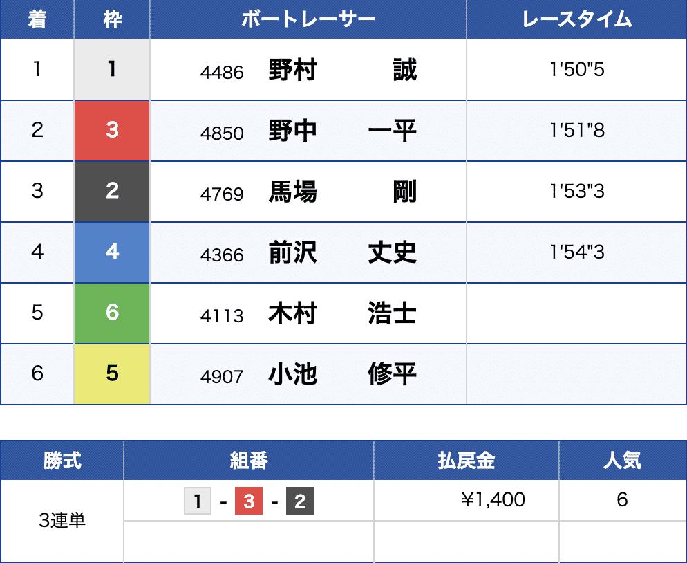 6月4日津の10R出走結果