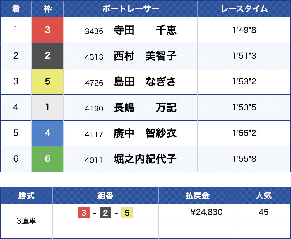 6月22日桐生9Rの結果
