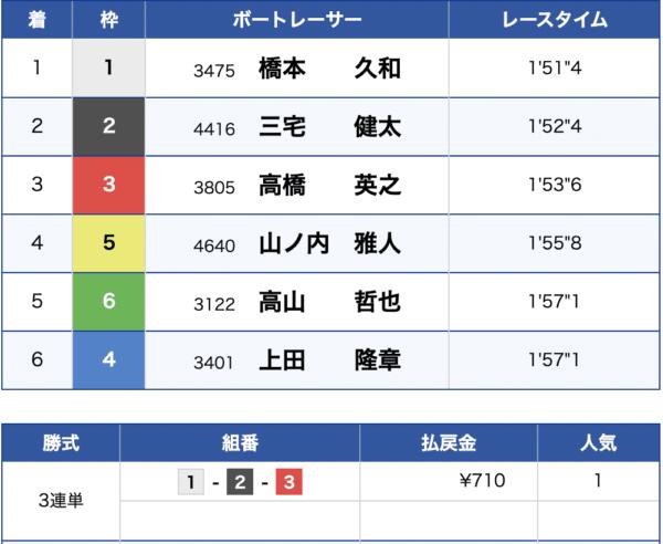 6月29日丸亀競艇場10Rの結果