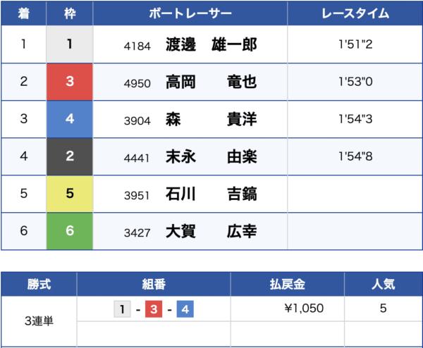徳山競艇場6月28日12Rの結果