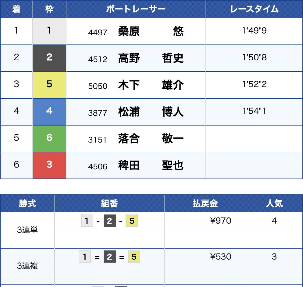 6月15日若松9Rの結果