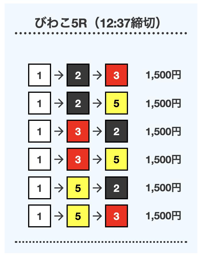 ボートワン6月22日の無料予想プランデイレース