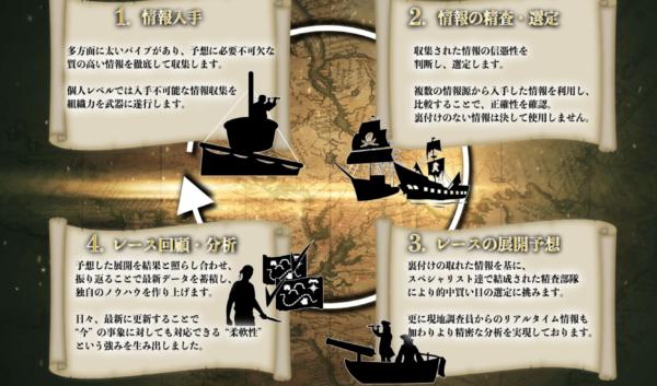 【口コミ】ボートパイレーツの評価検証!悪質予想サイトの理由
