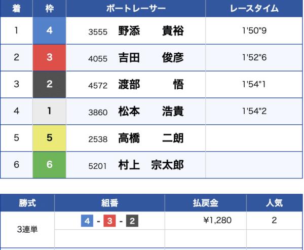 7月6日戸田競艇場5Rの結果