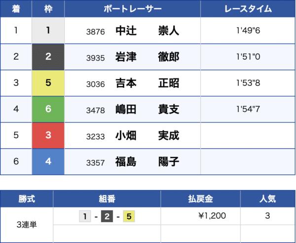 7月7日児島競艇場6Rの結果