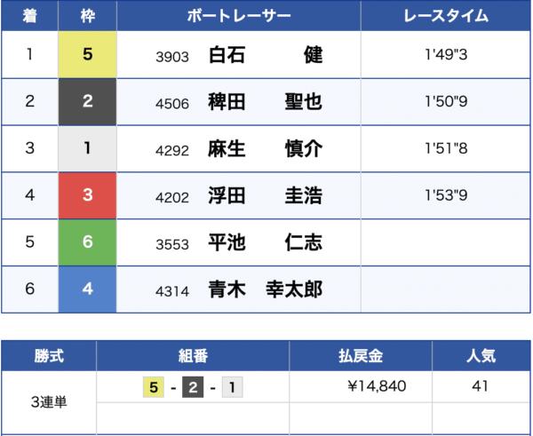 7月7日児島競艇場5Rの結果