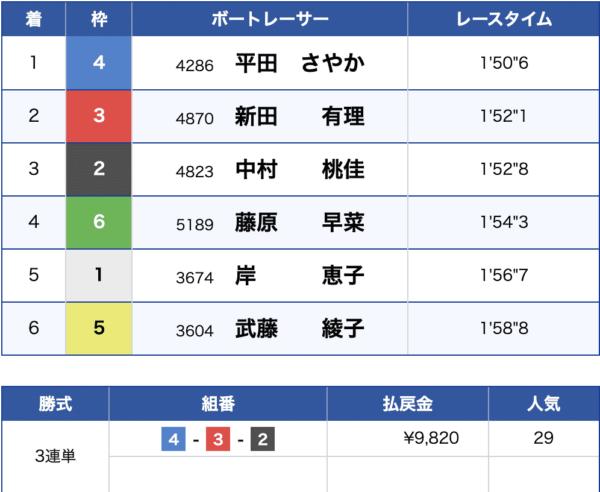 8月19日宮島競艇場3Rの結果