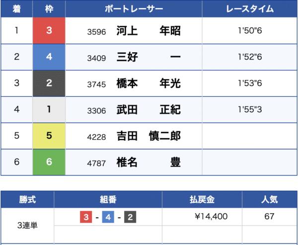 8月20日戸田競艇場8Rの結果