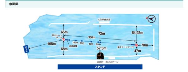 【2021年】ボートレース桐生の特徴と攻略情報(水面・水質・潮・風・コースデータ)