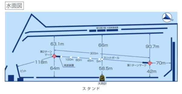 ボートレース丸亀(丸亀競艇場)の特徴と攻略データ【水面・水質・風・コース】