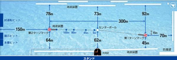 【2021年】ボートレース三国(三国競艇場)の特徴と攻略情報(水面・水質・潮・風・コースデータ)