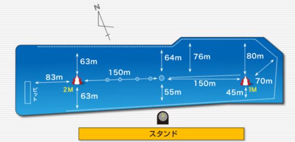 【2021年】ボートレース鳴門(鳴門競艇場)の特徴と攻略情報(コース・水質・潮・風)